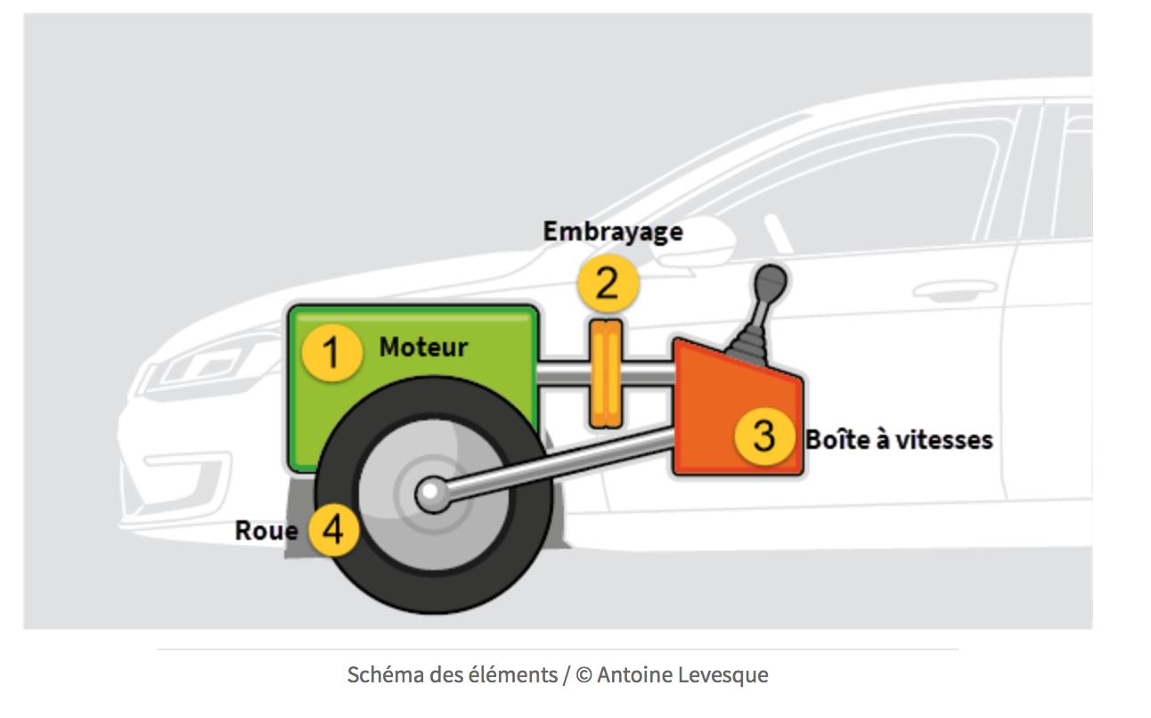 apprendre mécanique automobile